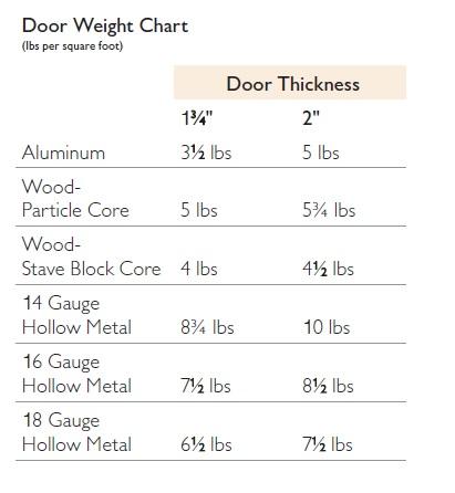 Door Weight Chart