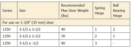 Hager 1252 3.5 inch Recommendations