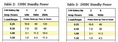 SDC_1.5_Amp_Battery_Back_Up_Table