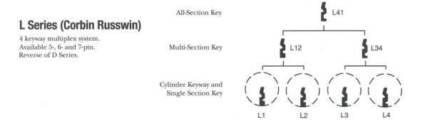 Corbin L Series Keyway