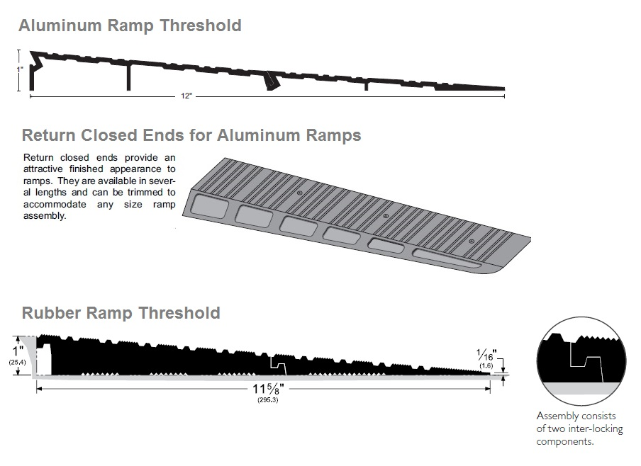 Ramp Thresholds and Return Closed End Illustrated