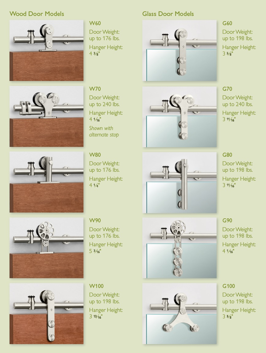 Blog Pemko Stainless Steel Sliding Track Hardware Systems